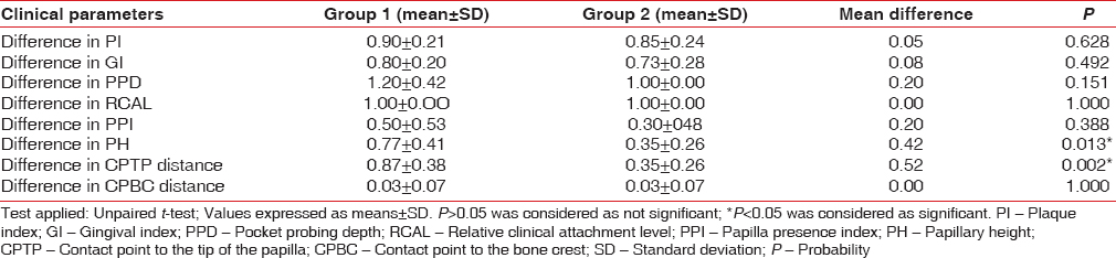 Table 2: Intergroup comparison of difference in clinical and radiographic parameters from baseline to 3 months between Group 1 (subepithelial connective tissue graft) and Group 2 (platelet-rich fibrin)
