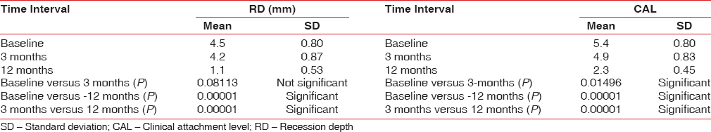 Table 1: Recession depth and clinical attachment level