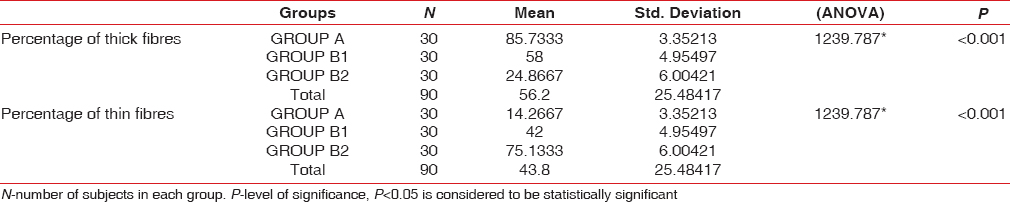 Table 1: Crosstab given below reveals the percentage of thick and thin fibers in healthy and periodontitis groups